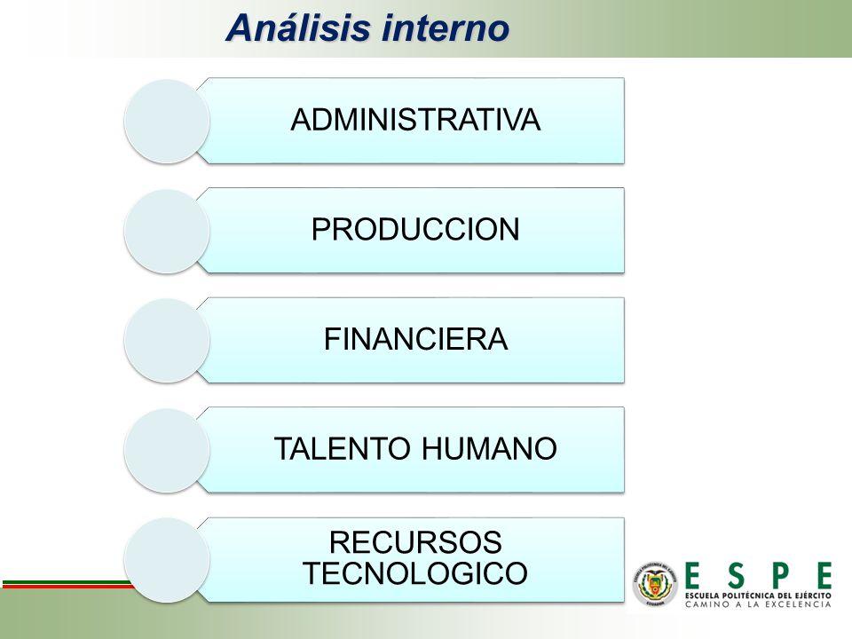 Análisis interno ADMINISTRATIVA PRODUCCION FINANCIERA TALENTO HUMANO