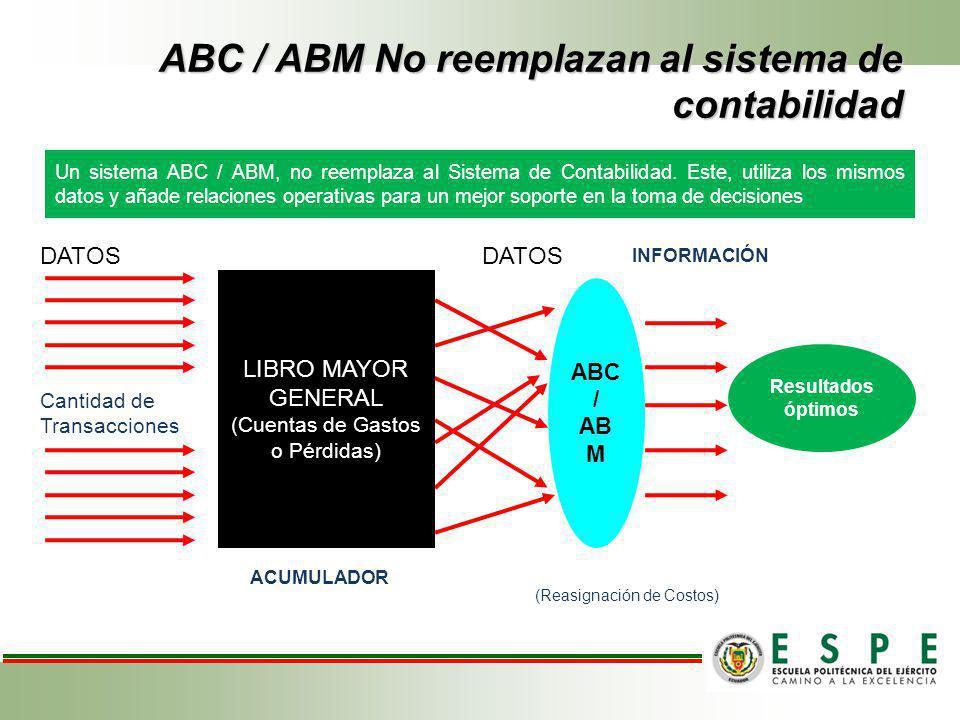 ABC / ABM No reemplazan al sistema de contabilidad