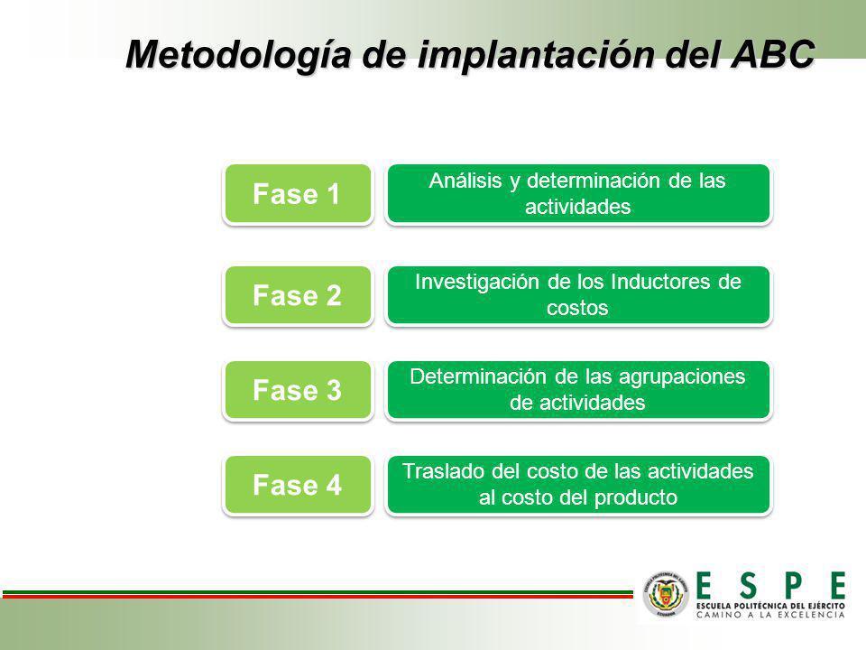Metodología de implantación del ABC