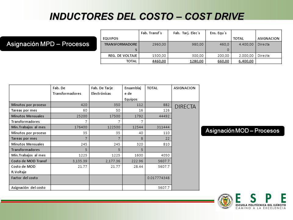 INDUCTORES DEL COSTO – COST DRIVE