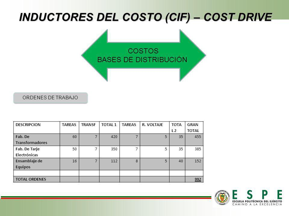 INDUCTORES DEL COSTO (CIF) – COST DRIVE