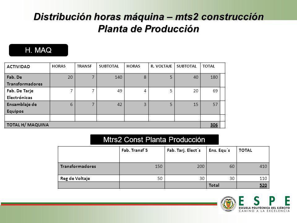 Distribución horas máquina – mts2 construcción Planta de Producción