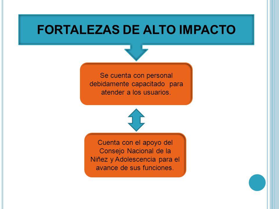 FORTALEZAS DE ALTO IMPACTO