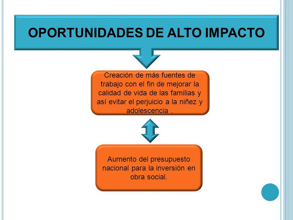 OPORTUNIDADES DE ALTO IMPACTO