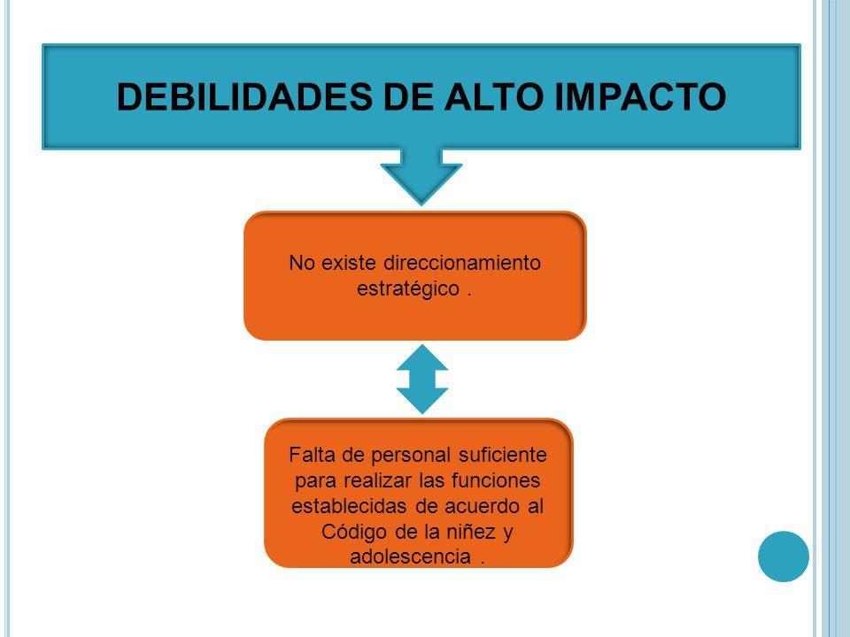 DEBILIDADES DE ALTO IMPACTO