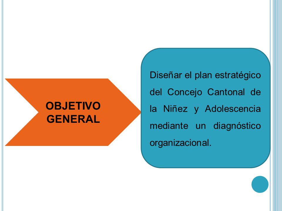 Diseñar el plan estratégico del Concejo Cantonal de la Niñez y Adolescencia mediante un diagnóstico organizacional.
