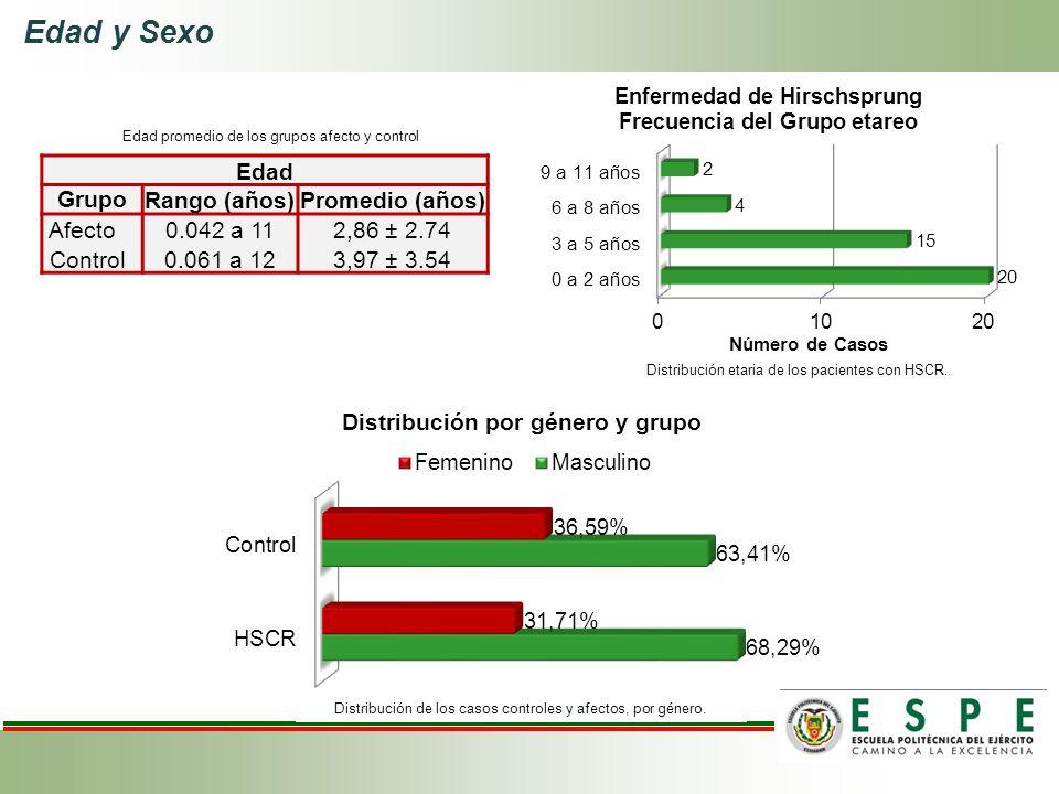 Edad y Sexo Edad Grupo Rango (años) Promedio (años) Afecto 0.042 a 11