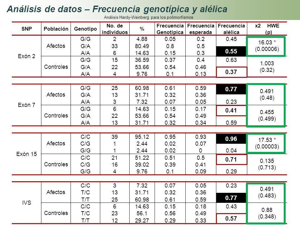 Frecuencia Genotipica