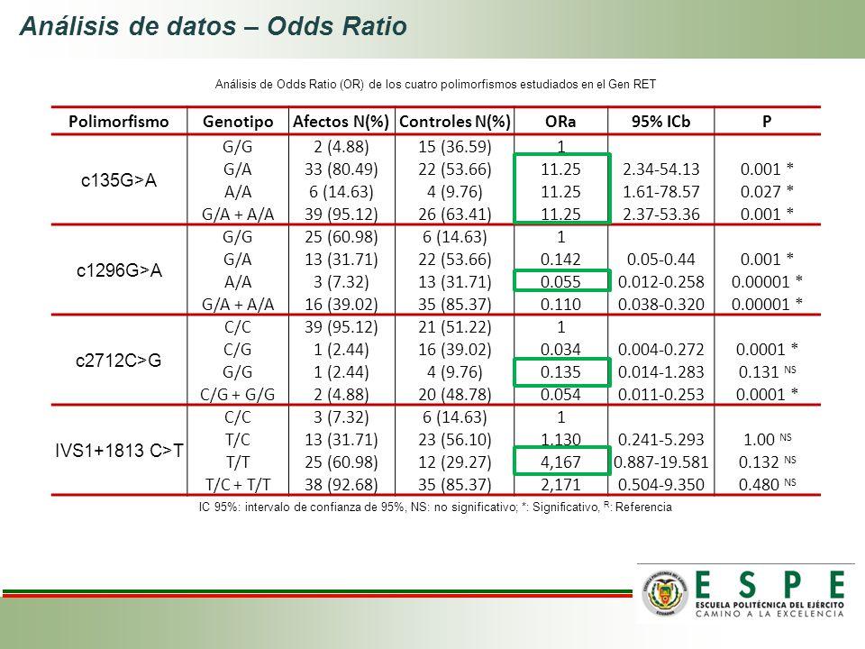 Análisis de datos – Odds Ratio