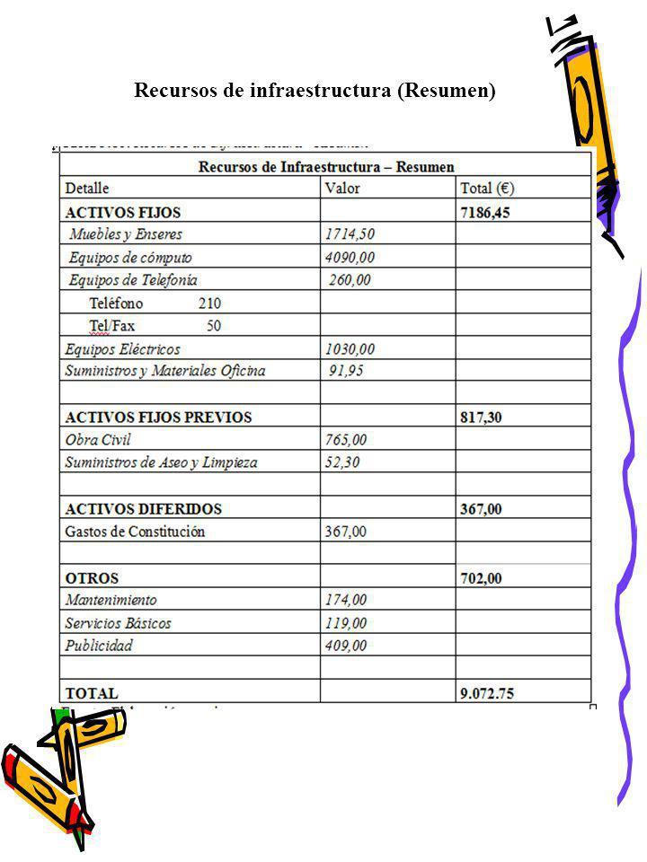 Recursos de infraestructura (Resumen)