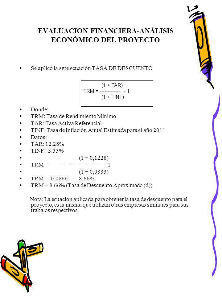 EVALUACION FINANCIERA-ANÁLISIS ECONÓMICO DEL PROYECTO