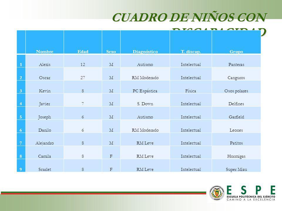 CUADRO DE NIÑOS CON DISCAPACIDAD