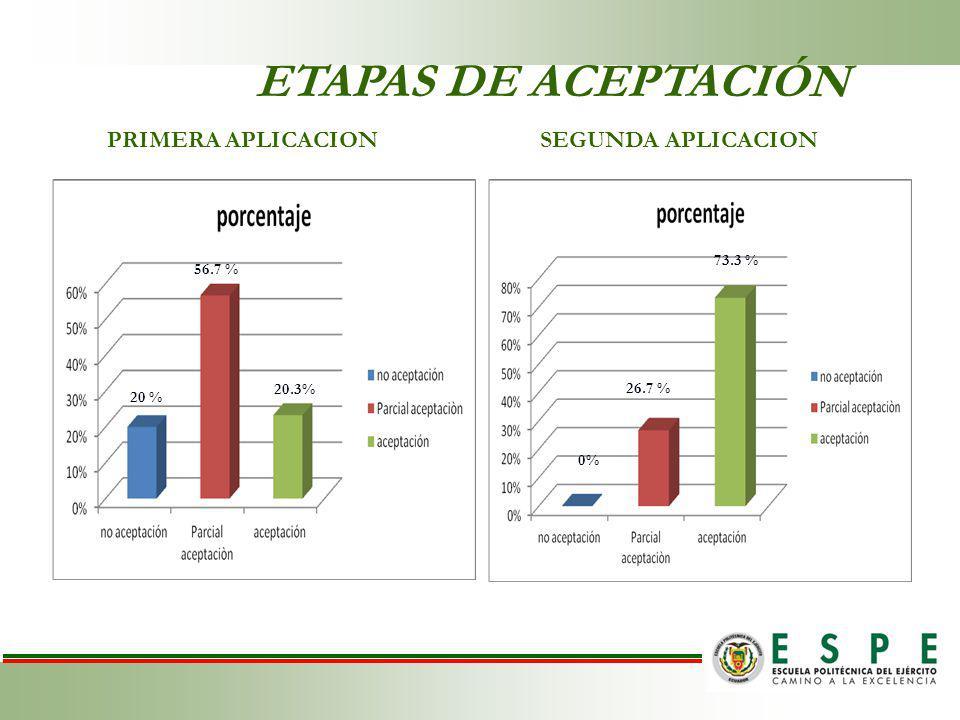 ETAPAS DE ACEPTACIÓN PRIMERA APLICACION SEGUNDA APLICACION 73.3 %