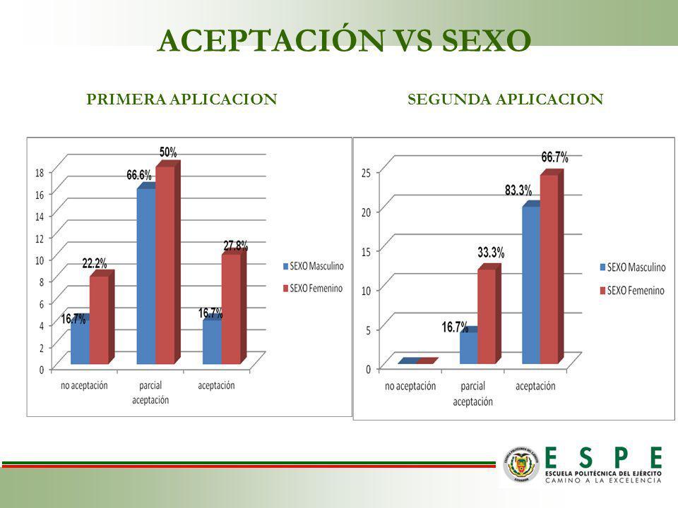 ACEPTACIÓN VS SEXO PRIMERA APLICACION SEGUNDA APLICACION