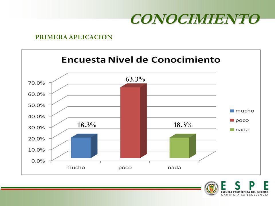 CONOCIMIENTO PRIMERA APLICACION 18.3% 63.3%