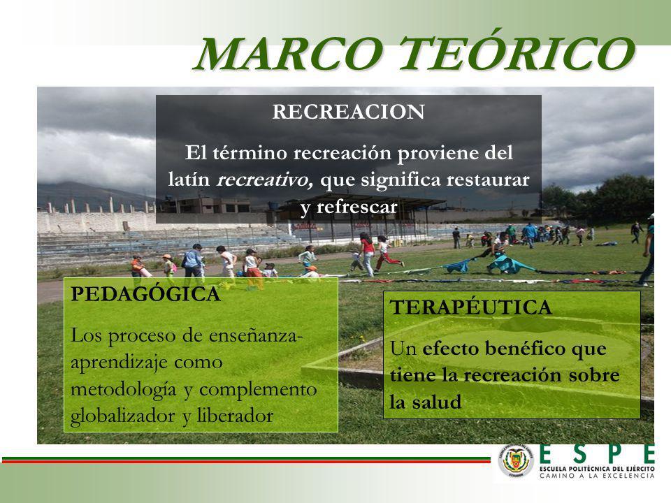 MARCO TEÓRICO RECREACION