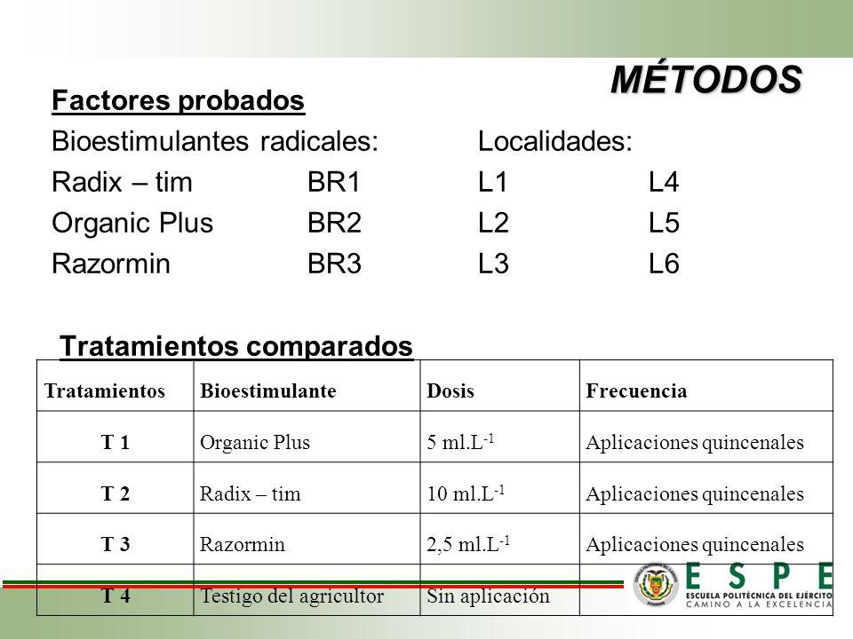 MÉTODOS Factores probados Bioestimulantes radicales: Localidades: