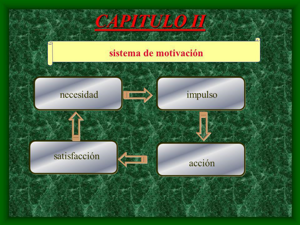 CAPITULO II sistema de motivación necesidad impulso satisfacción