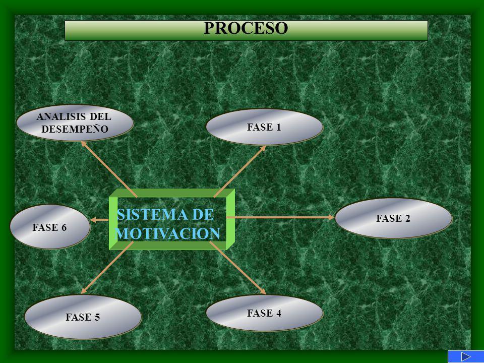 PROCESO SISTEMA DE MOTIVACION ANALISIS DEL DESEMPEÑO FASE 1 FASE 2