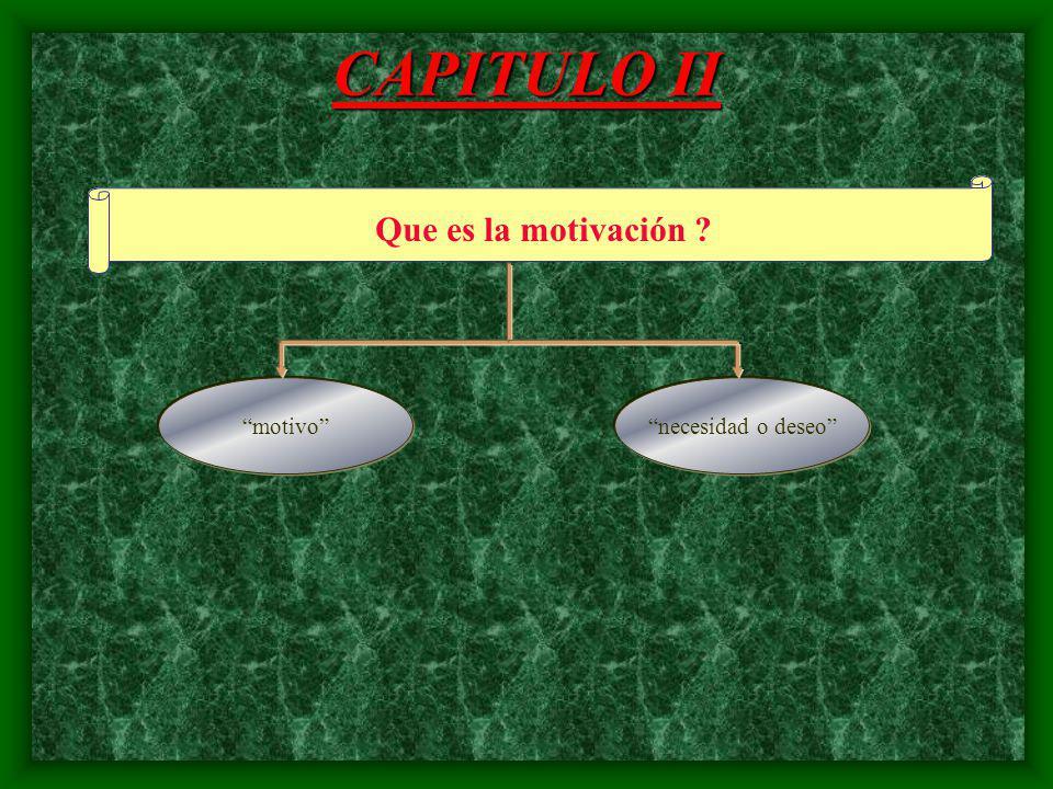 CAPITULO II Que es la motivación motivo necesidad o deseo