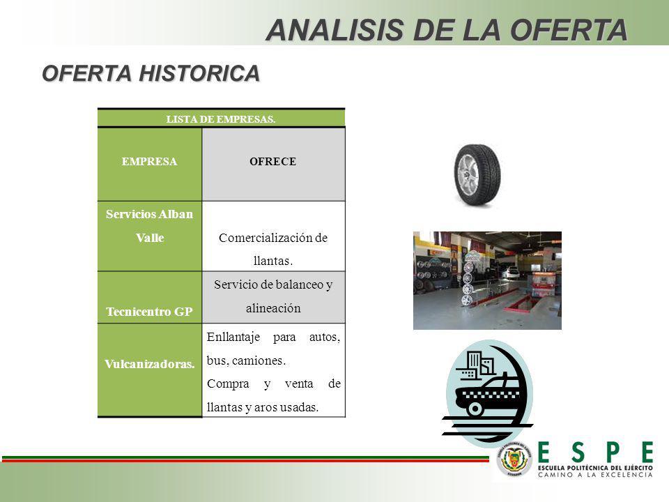 ANALISIS DE LA OFERTA OFERTA HISTORICA Servicios Alban Valle