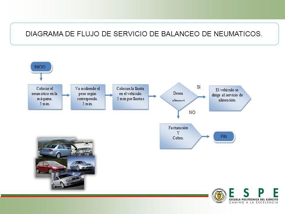 DIAGRAMA DE FLUJO DE SERVICIO DE BALANCEO DE NEUMATICOS.