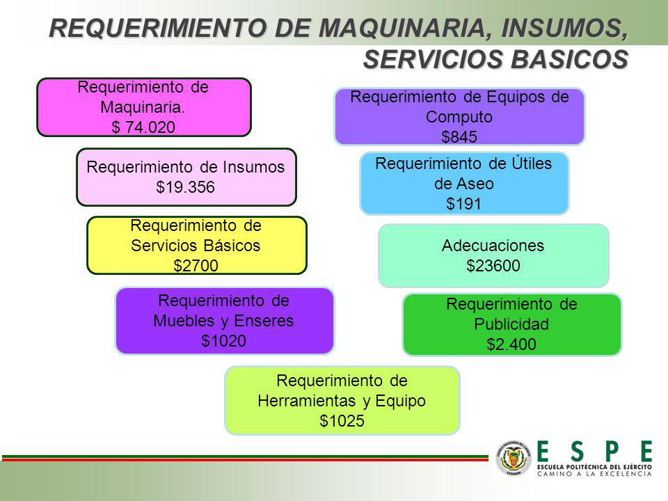 REQUERIMIENTO DE MAQUINARIA, INSUMOS, SERVICIOS BASICOS