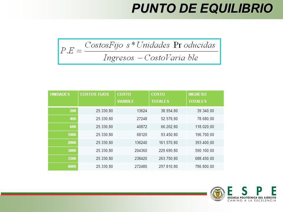 PUNTO DE EQUILIBRIO UNIDADES COSTOS FIJOS COSTO VARIBLE COSTO TOTALES
