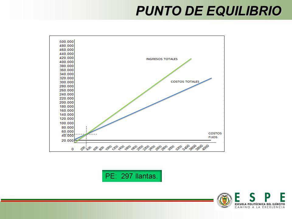 PUNTO DE EQUILIBRIO PE: 297 llantas.