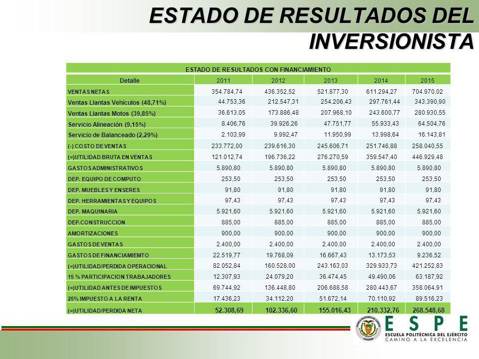 ESTADO DE RESULTADOS DEL INVERSIONISTA