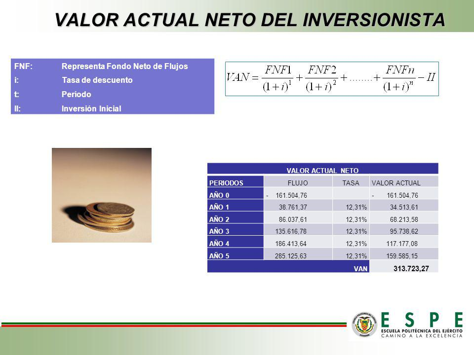 VALOR ACTUAL NETO DEL INVERSIONISTA