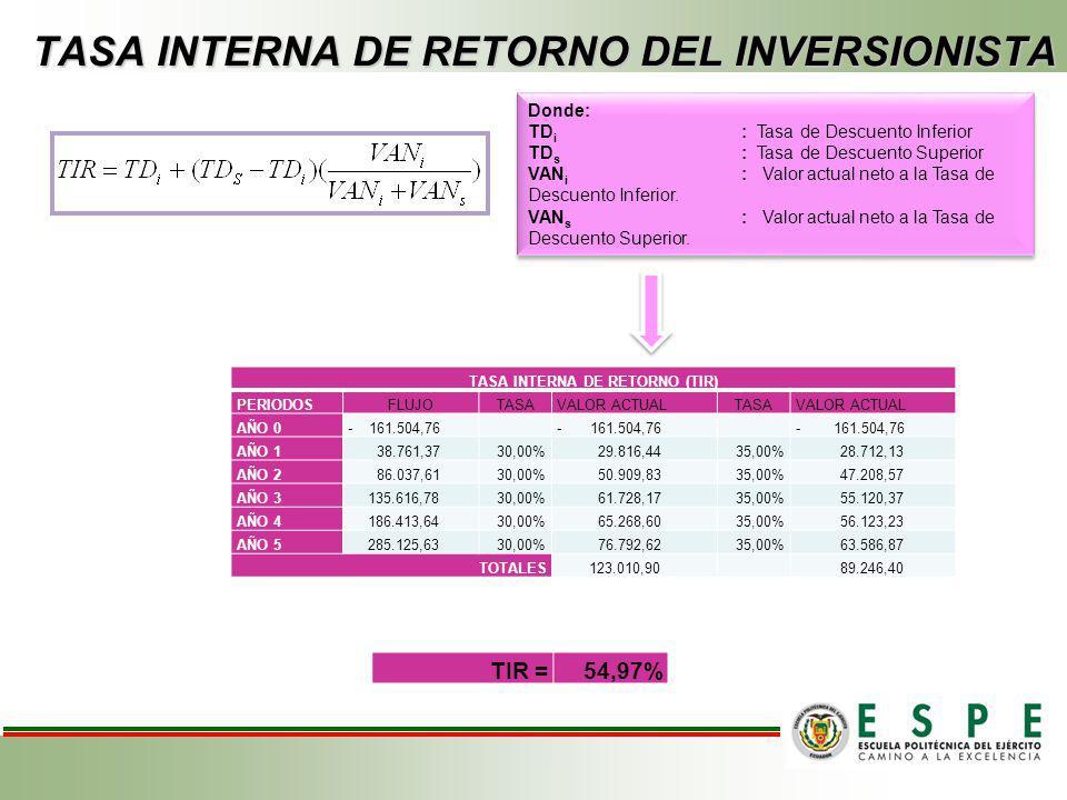 TASA INTERNA DE RETORNO DEL INVERSIONISTA