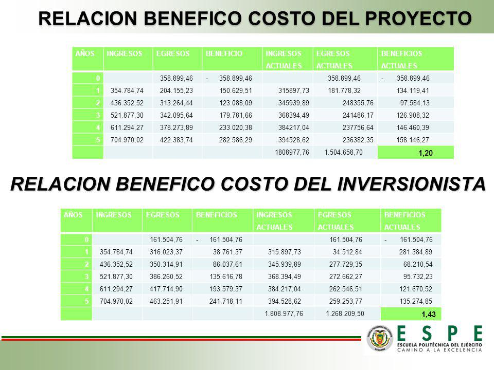 RELACION BENEFICO COSTO DEL INVERSIONISTA