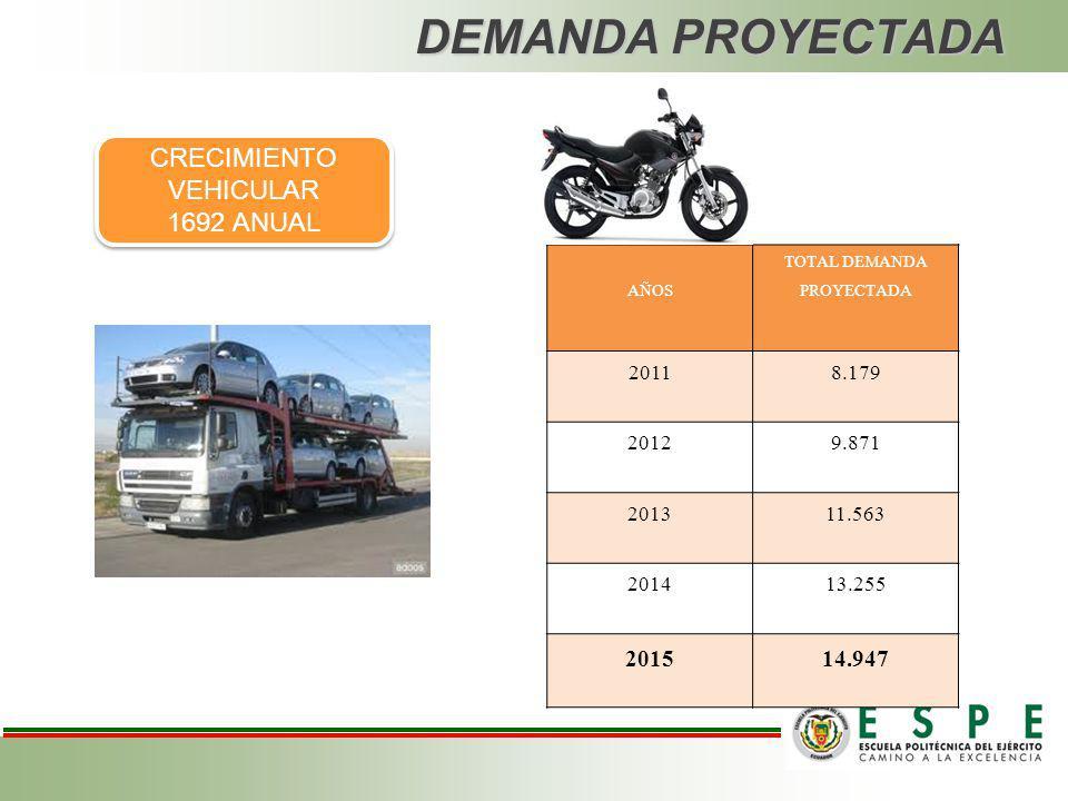 DEMANDA PROYECTADA CRECIMIENTO VEHICULAR 1692 ANUAL 2015 14.947 2011
