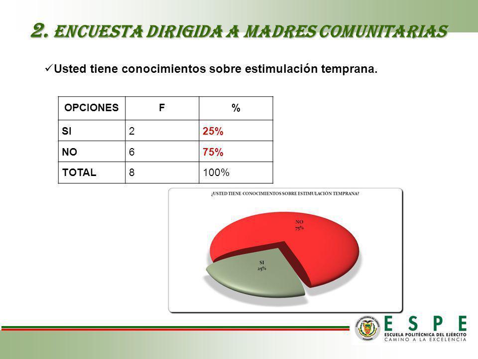 2. ENCUESTA DIRIGIDA A MADRES COMUNITARIAS