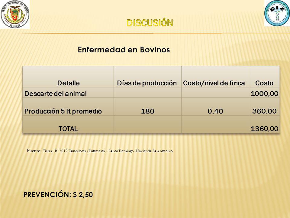 DISCUSIÓN Enfermedad en Bovinos Detalle Días de producción