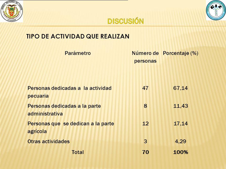 DISCUSIÓN TIPO DE ACTIVIDAD QUE REALIZAN Parámetro Número de personas