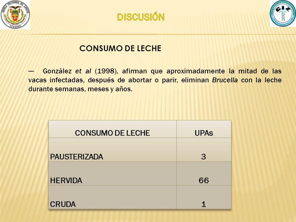 DISCUSIÓN CONSUMO DE LECHE CONSUMO DE LECHE UPAs PAUSTERIZADA 3