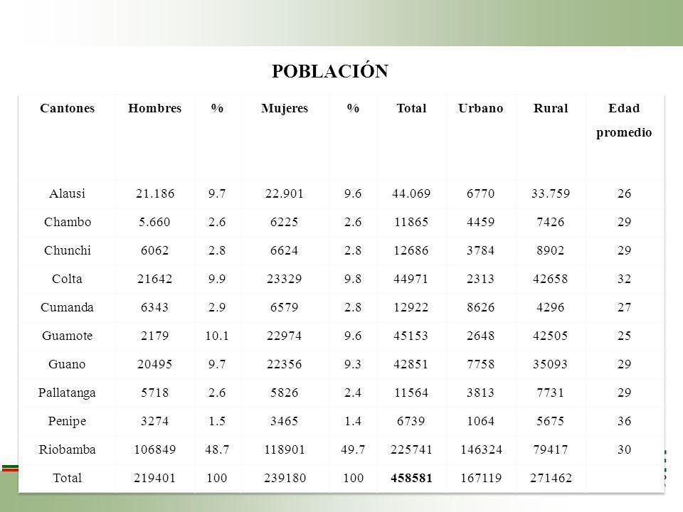 POBLACIÓN Cantones Hombres % Mujeres Total Urbano Rural Edad promedio