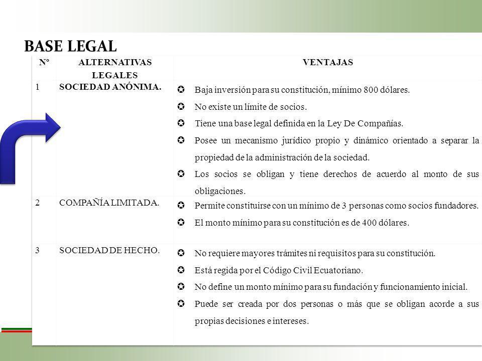 BASE LEGAL Nº ALTERNATIVAS LEGALES VENTAJAS 1 SOCIEDAD ANÓNIMA.