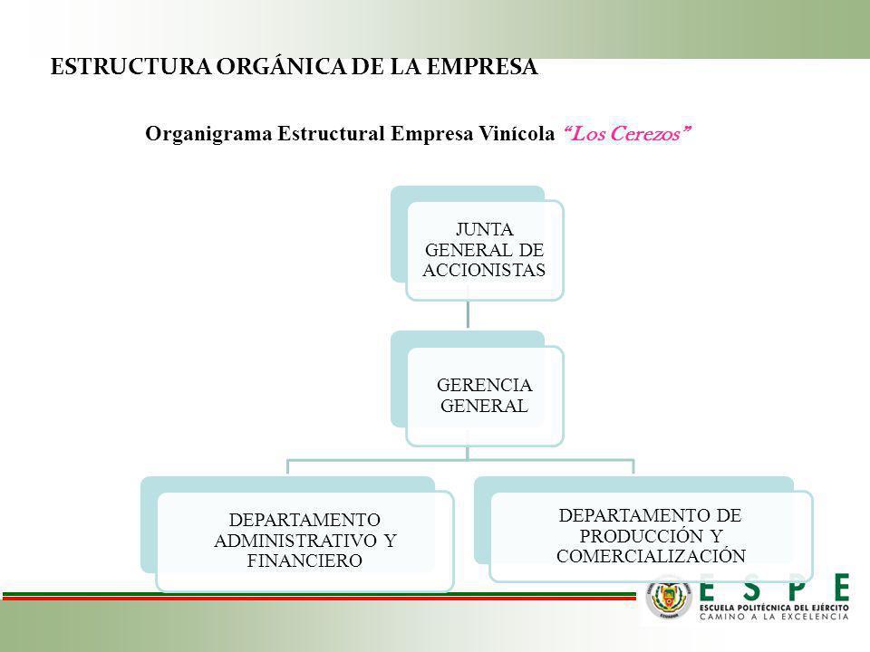 ESTRUCTURA ORGÁNICA DE LA EMPRESA