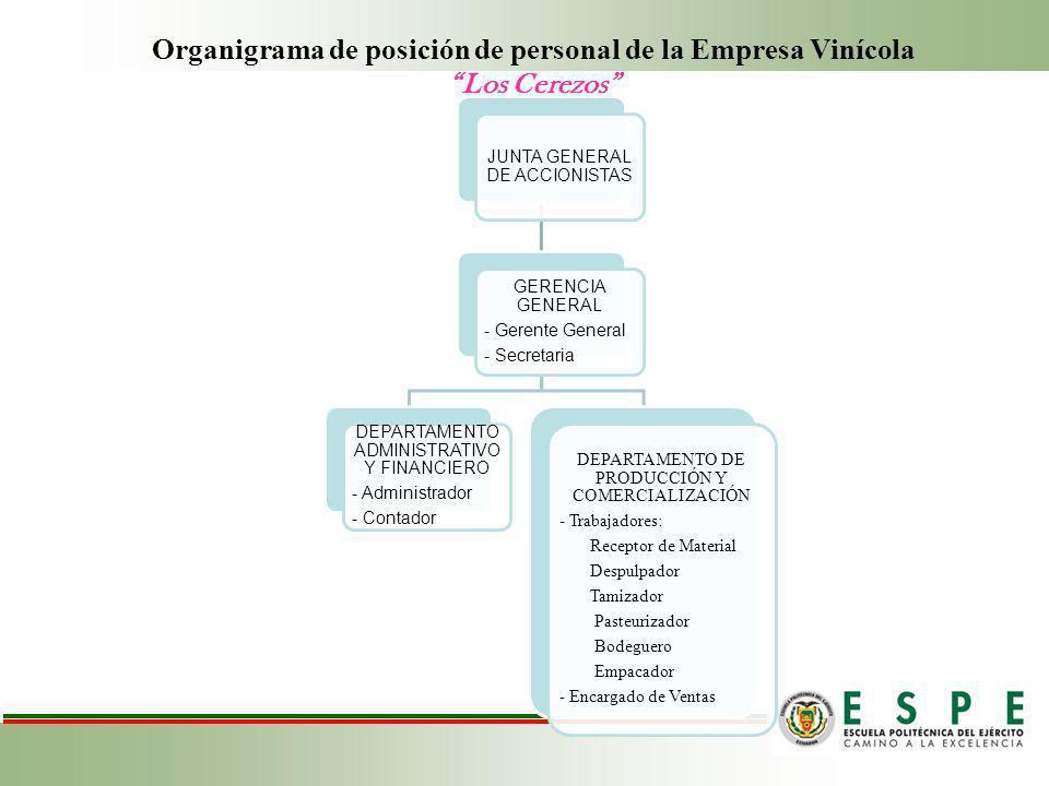 Organigrama de posición de personal de la Empresa Vinícola