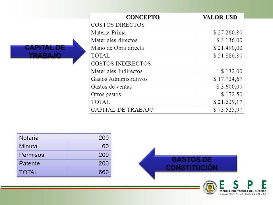 GASTOS DE CONSTITUCIÓN