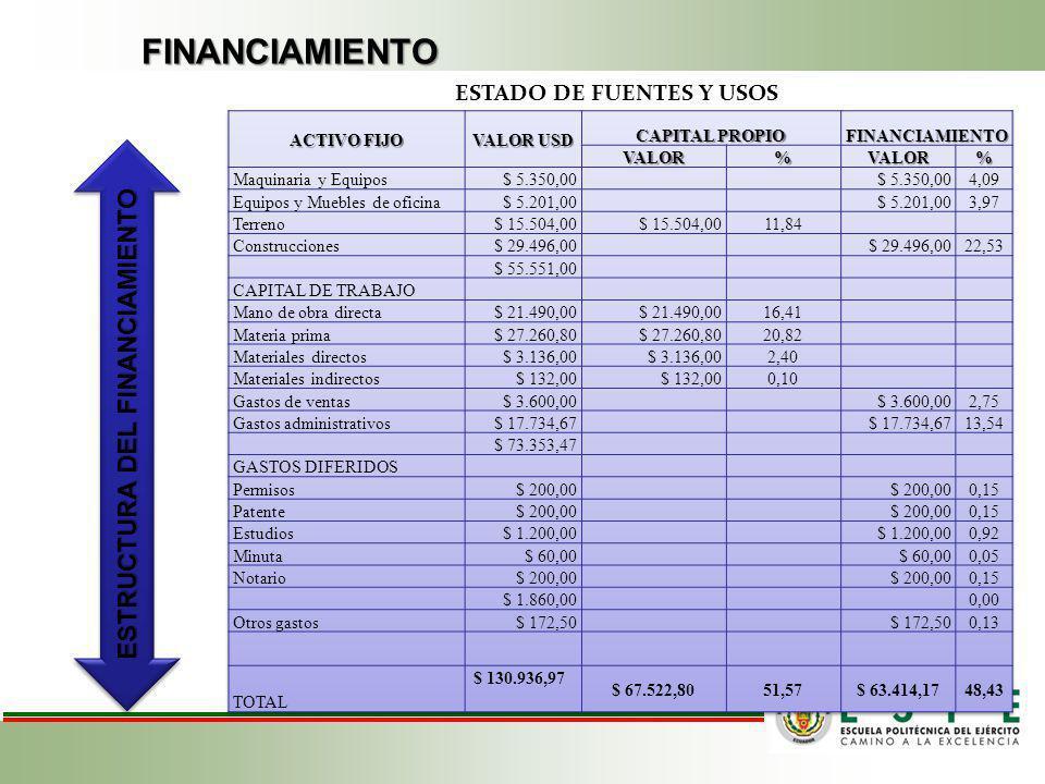 ESTADO DE FUENTES Y USOS ESTRUCTURA DEL FINANCIAMIENTO