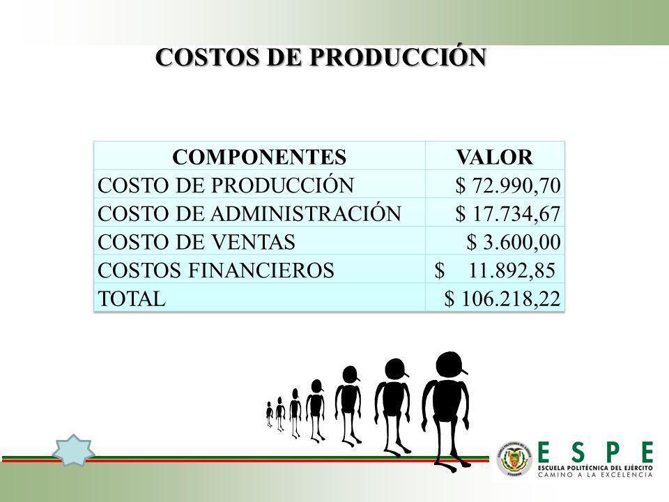 COSTOS DE PRODUCCIÓN COMPONENTES VALOR COSTO DE PRODUCCIÓN $ 72.990,70