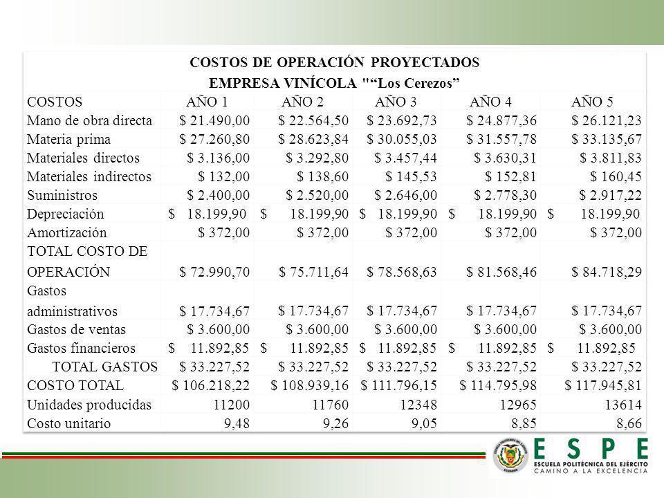 COSTOS DE OPERACIÓN PROYECTADOS EMPRESA VINÍCOLA Los Cerezos