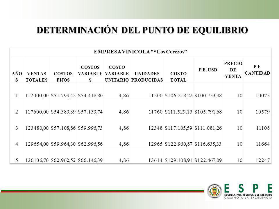 DETERMINACIÓN DEL PUNTO DE EQUILIBRIO