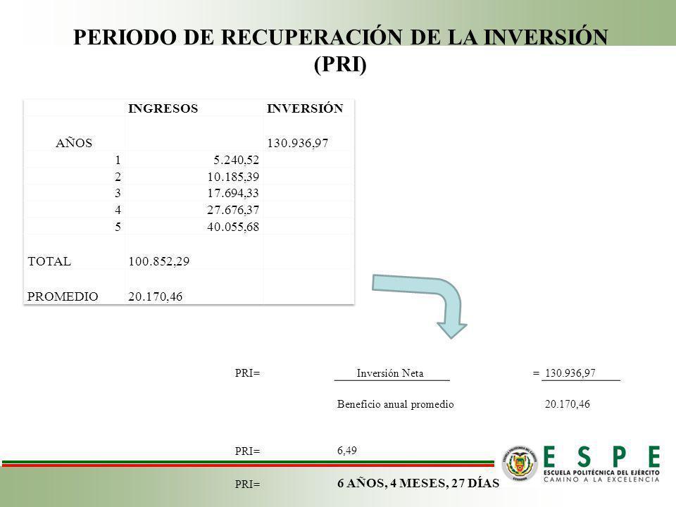 PERIODO DE RECUPERACIÓN DE LA INVERSIÓN (PRI)