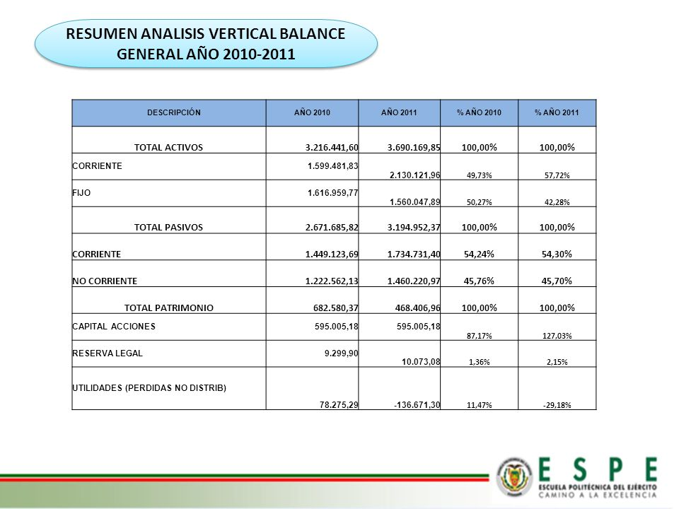 RESUMEN ANALISIS VERTICAL BALANCE GENERAL AÑO 2010-2011