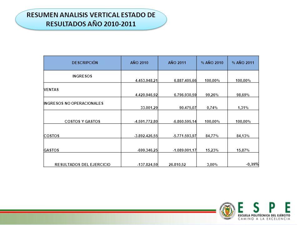 RESUMEN ANALISIS VERTICAL ESTADO DE RESULTADOS AÑO 2010-2011
